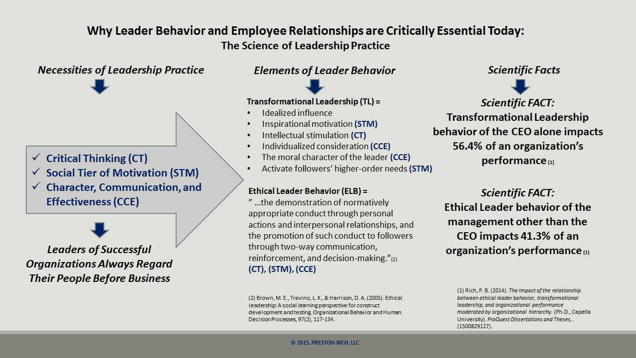 critical thinking disposition and transformational leadership behaviors A study of leadership behaviors needed at the on the following high pay-off critical thinking skills for army for transformational leadership.
